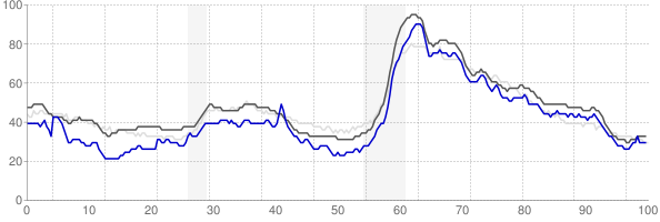 Daphne, Alabama monthly unemployment rate chart